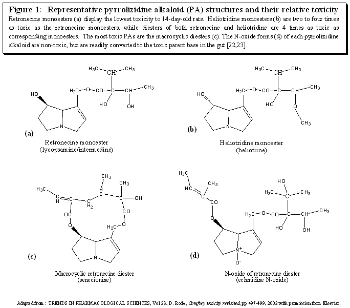 Representative PA structures and Relative Toxicity Figure